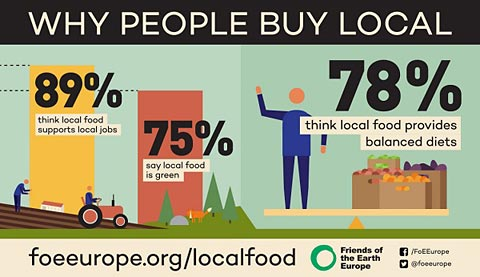 Why people buy local