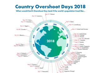 Country Overshoot Days