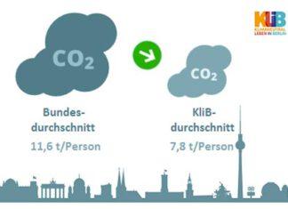 Die Klima-Bilanz der KliB-Haushalte ist rund 35% besser als der deutsche Durchschnitt